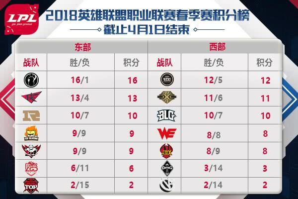 5支战队确认晋级LPL季后赛 西部还剩最后一张门票
