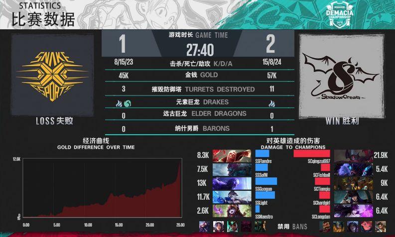 【战报】997剑魔强势carry,SC最终2-1击败SS